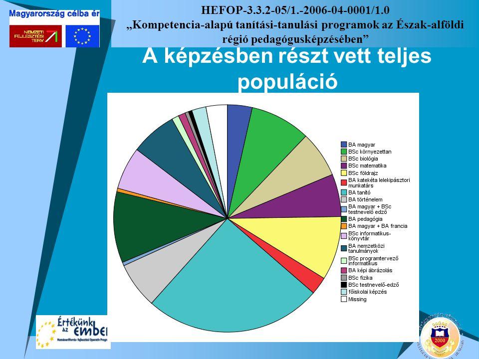 """HEFOP-3.3.2-05/1.-2006-04-0001/1.0 """"Kompetencia-alapú tanítási-tanulási programok az Észak-alföldi régió pedagógusképzésében"""" A képzésben részt vett t"""