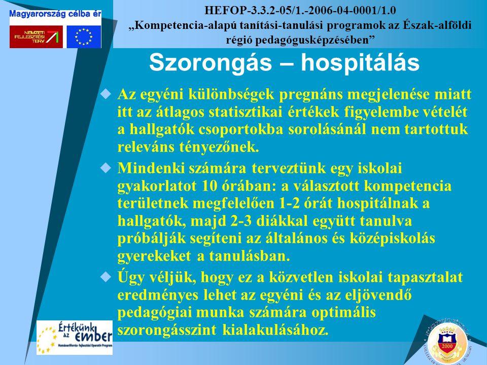 """HEFOP-3.3.2-05/1.-2006-04-0001/1.0 """"Kompetencia-alapú tanítási-tanulási programok az Észak-alföldi régió pedagógusképzésében"""" Szorongás – hospitálás """