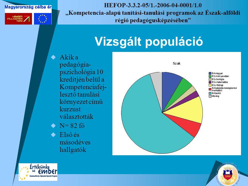 """HEFOP-3.3.2-05/1.-2006-04-0001/1.0 """"Kompetencia-alapú tanítási-tanulási programok az Észak-alföldi régió pedagógusképzésében"""" Vizsgált populáció  Aki"""