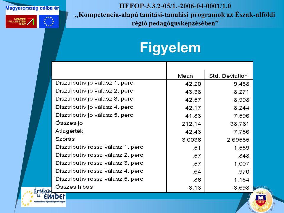 """HEFOP-3.3.2-05/1.-2006-04-0001/1.0 """"Kompetencia-alapú tanítási-tanulási programok az Észak-alföldi régió pedagógusképzésében"""" Figyelem"""