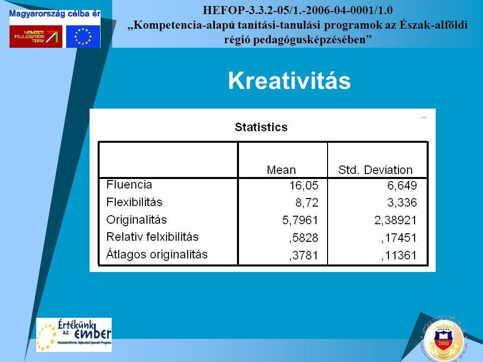 """HEFOP-3.3.2-05/1.-2006-04-0001/1.0 """"Kompetencia-alapú tanítási-tanulási programok az Észak-alföldi régió pedagógusképzésében"""" Kreativitás"""