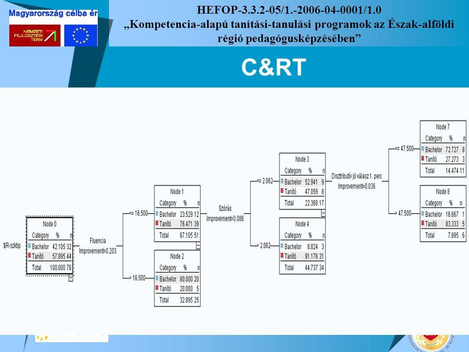 """HEFOP-3.3.2-05/1.-2006-04-0001/1.0 """"Kompetencia-alapú tanítási-tanulási programok az Észak-alföldi régió pedagógusképzésében"""" C&RT"""