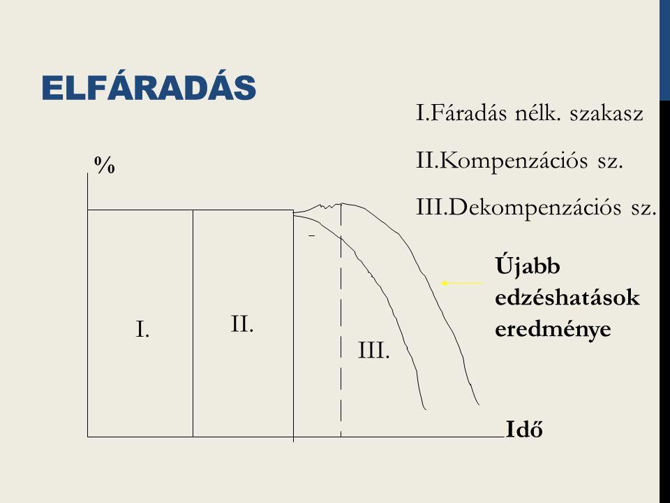 ELFÁRADÁS I.II. III. % Idő Újabb edzéshatások eredménye I.Fáradás nélk.