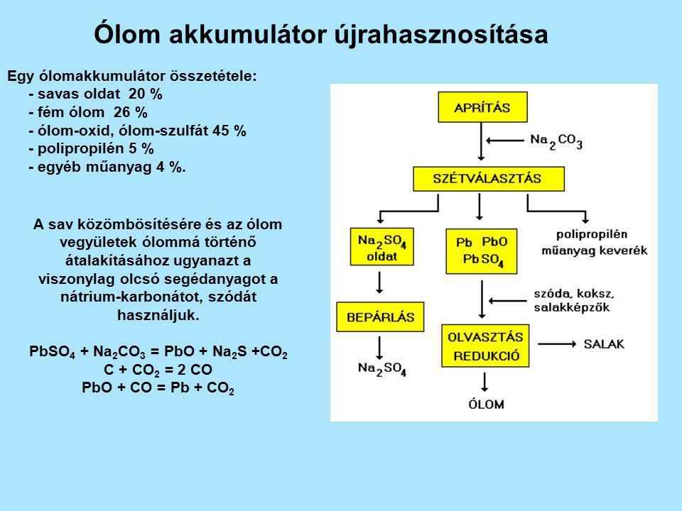 Ólom akkumulátor újrahasznosítása Egy ólomakkumulátor összetétele: - savas oldat 20 % - fém ólom 26 % - ólom-oxid, ólom-szulfát 45 % - polipropilén 5