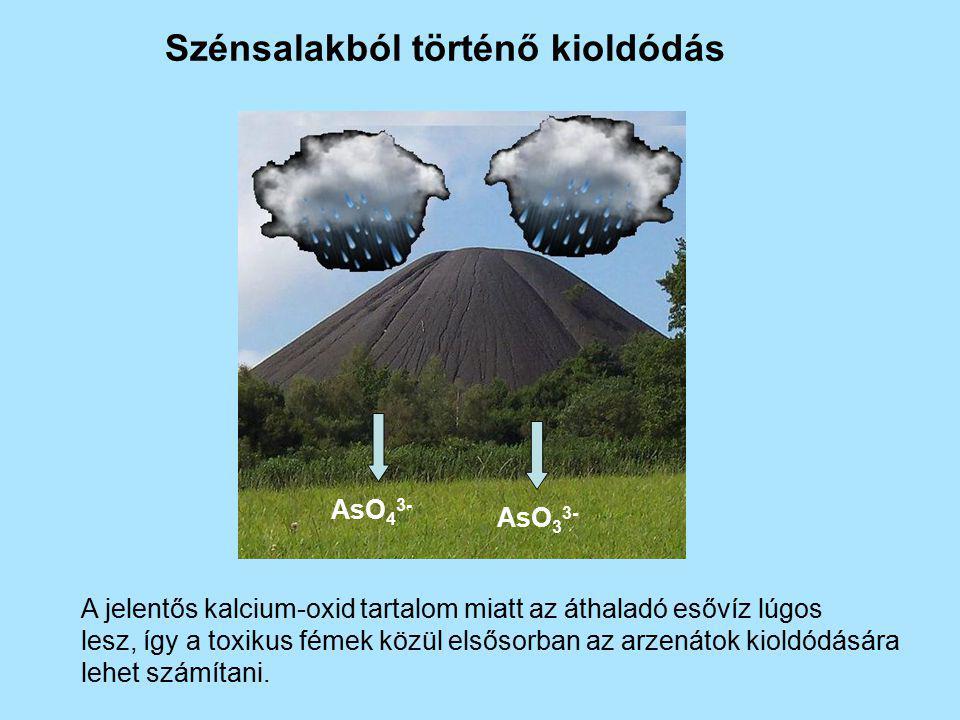 Szénsalakból történő kioldódás A jelentős kalcium-oxid tartalom miatt az áthaladó esővíz lúgos lesz, így a toxikus fémek közül elsősorban az arzenátok