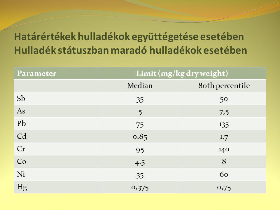 Határértékek hulladékok együttégetése esetében Hulladék státuszban maradó hulladékok esetében ParameterLimit (mg/kg dry weight) Median80th percentile Sb3550 As57,5 Pb75135 Cd0,851,7 Cr95140 Co4,58 Ni3560 Hg0,3750,75