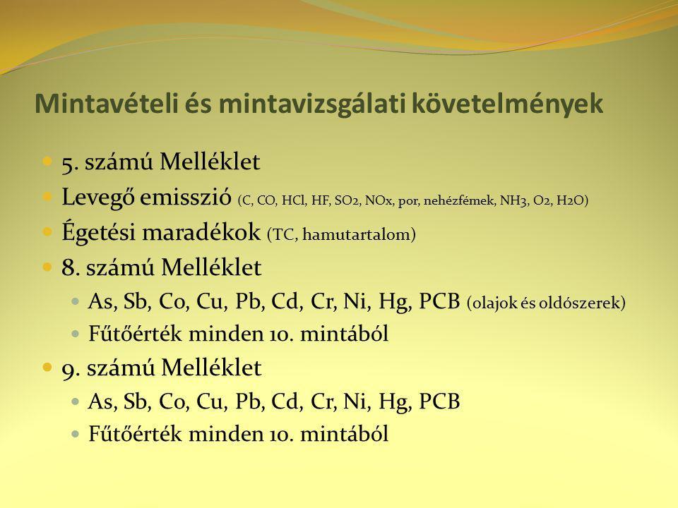 Mintavételi és mintavizsgálati követelmények 5. számú Melléklet Levegő emisszió (C, CO, HCl, HF, SO2, NOx, por, nehézfémek, NH3, O2, H2O) Égetési mara