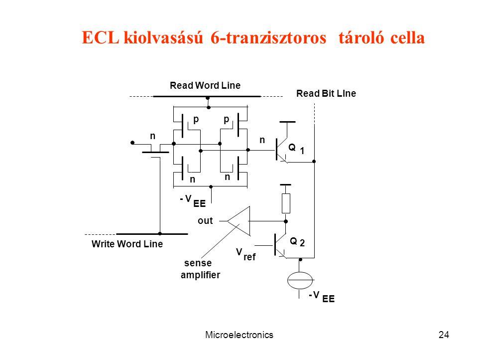 Microelectronics24 pp n n n n Q Q 1 2 V ref sense amplifier out EE V- V- Read Word Line Write Word Line Read Bit LIne ECL kiolvasású 6-tranzisztoros tároló cella