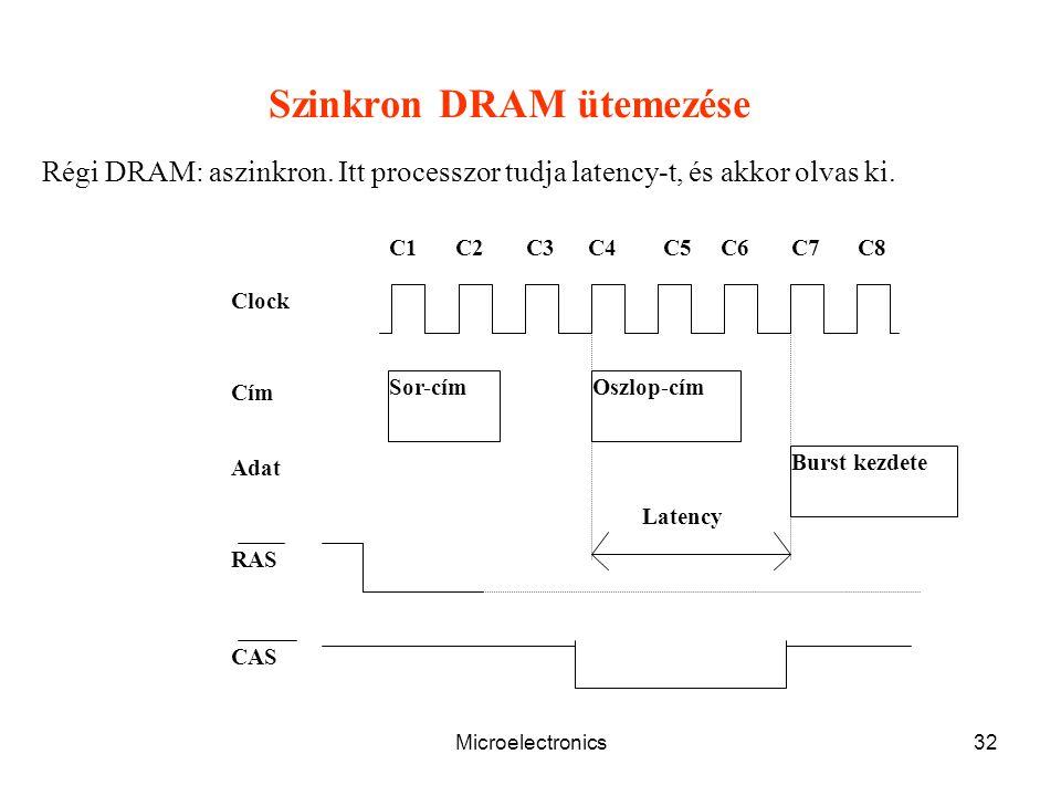 Microelectronics32 C1C2C3C4C5C6C7C8 Sor-címOszlop-cím Burst kezdete RAS CAS Clock Cím Adat Latency Szinkron DRAM ütemezése Régi DRAM: aszinkron.