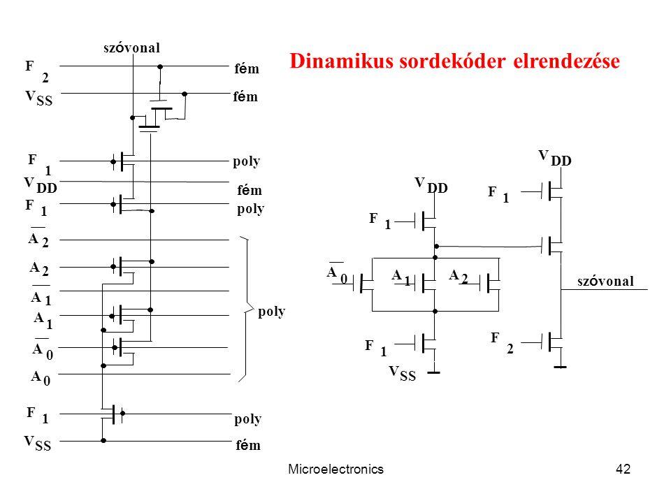 Microelectronics42 Dinamikus sordekóder elrendezése