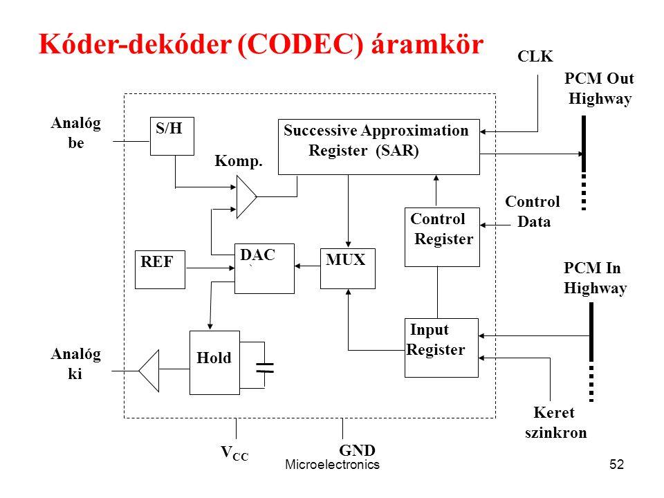 Microelectronics52 Control Data S/H REF DAC Hold Successive Approximation Register (SAR) Control Register MUX Input Register GND V CC Analóg ki Analóg be Keret szinkron PCM Out Highway CLK Komp.