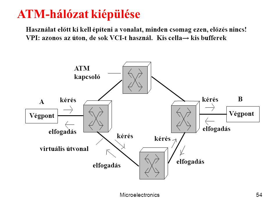 Microelectronics54 ATM-hálózat kiépülése Végpont kérés elfogadás ATM kapcsoló virtuális útvonal A B elfogadás kérés Használat előtt ki kell építeni a vonalat, minden csomag ezen, előzés nincs.