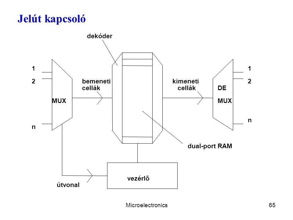 Microelectronics65 Jelút kapcsoló MUX 1 2 n vezérlõ dekóder 1 2 n MUX DE dual-port RAM bemeneti cellák kimeneti cellák útvonal