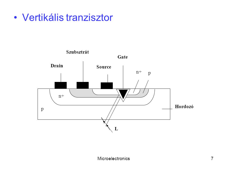 Microelectronics7 Vertikális tranzisztor Gate Source Drain Szubsztrát Hordozó n+ p p L