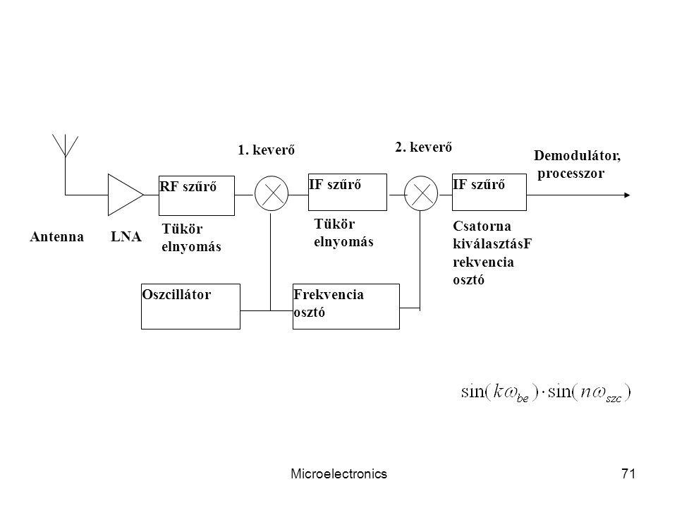 Microelectronics71 RF szűrő Frekvencia osztó Oszcillátor Demodulátor, processzor 1.