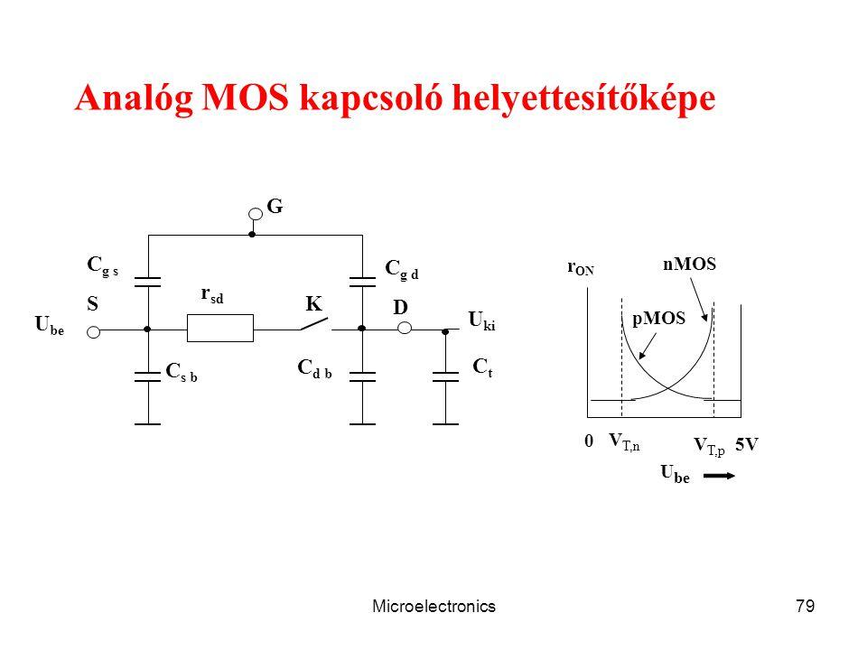 Microelectronics79 Analóg MOS kapcsoló helyettesítőképe C g s S D K r sd U be C g d C d b C s b G CtCt U ki 0 5V V T,n V T,p nMOS pMOS r ON U be
