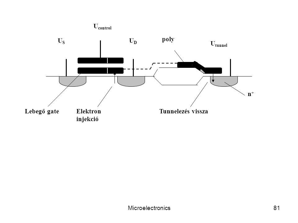 Microelectronics81 U control USUS UDUD U tunnel Lebegő gateElektron injekció Tunnelezés vissza n+n+ poly