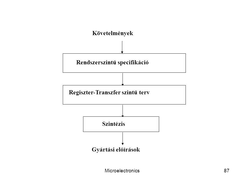 Microelectronics87 Rendszerszintű specifikáció Regiszter-Transzfer szintű terv Szintézis Követelmények Gyártási előírások