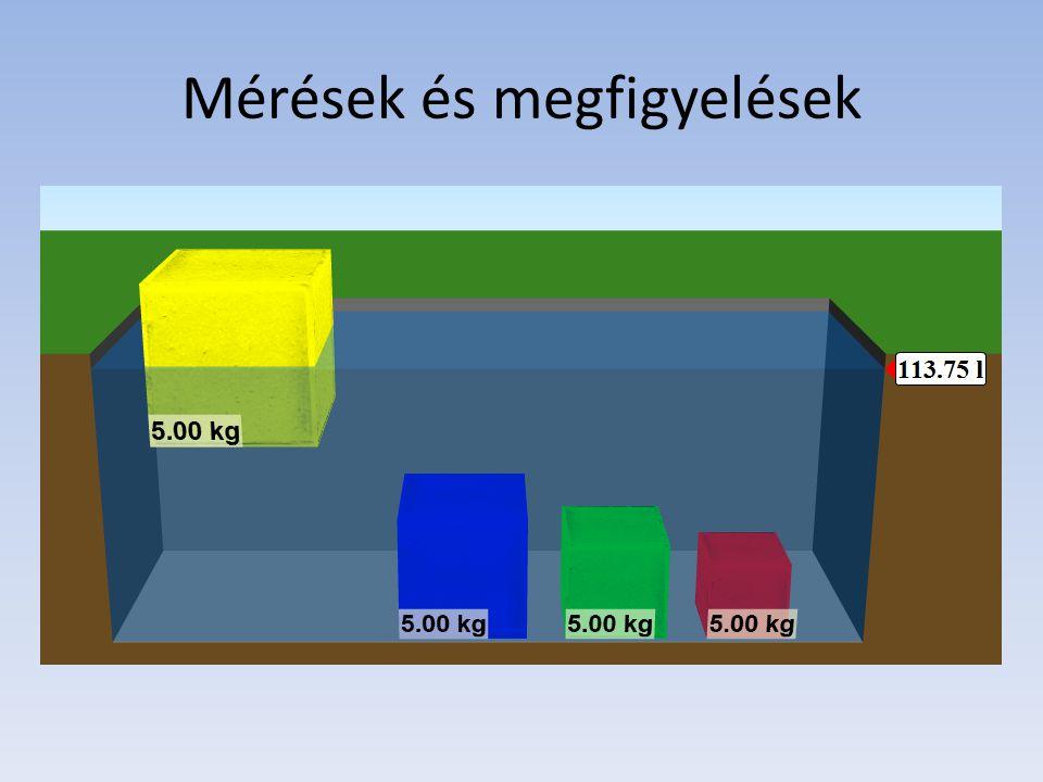 Mérések és megfigyelések