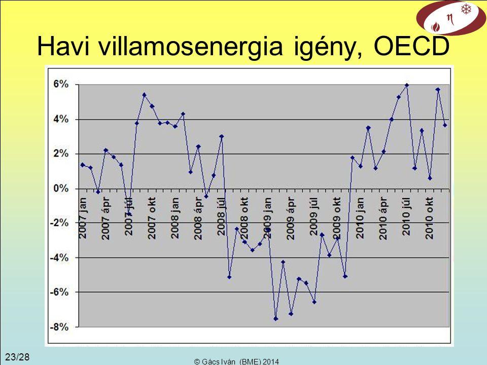 © Gács Iván (BME) 2014 22/28 Árérzékenység Villamosenergia drágulás az alapenergia árának duplázódása esetén Erőmű típusváltozó ktsg.