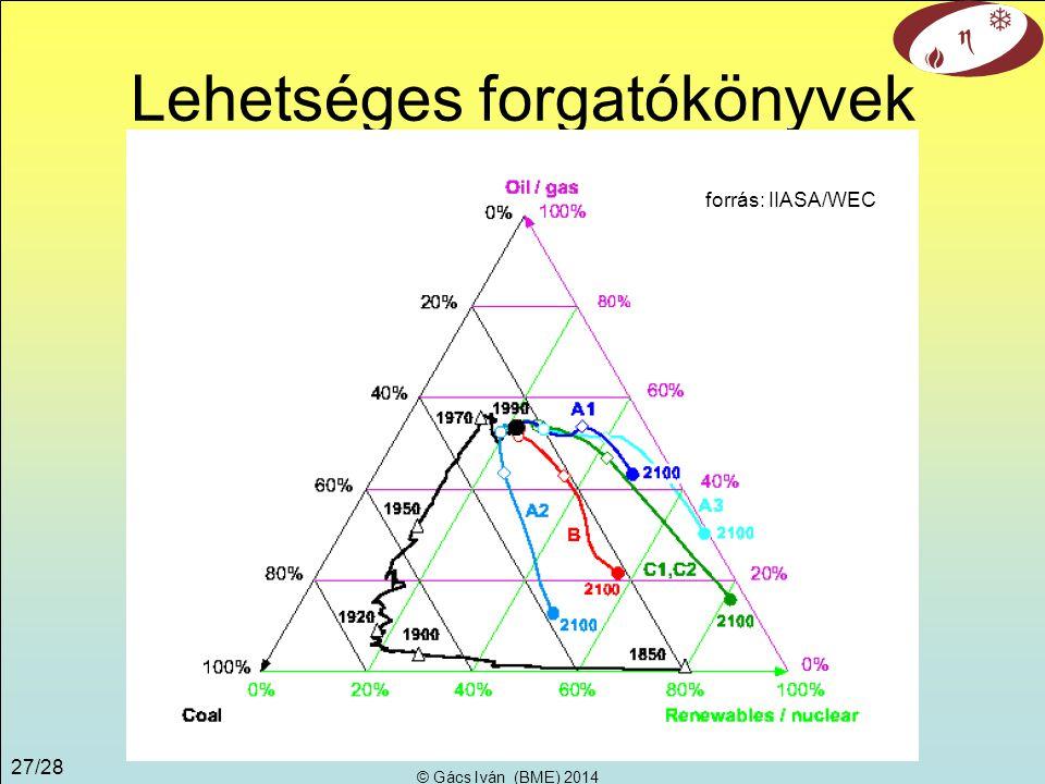 © Gács Iván (BME) 2014 26/28 0% 20% 40% 60% 80% 100% karbonmentes energia 100% 80% 40% 60% 20% 100% 80% 60% 40% 0% szénolaj, gáz A primerenergia- arány 1850 1900 1920 1950 1970 1990 2000 2050 2100 BWK 2006.