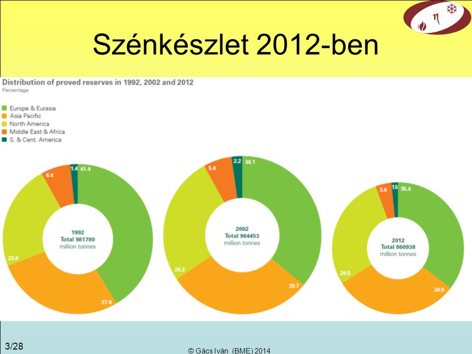 © Gács Iván (BME) 2014 23/28 Havi villamosenergia igény, OECD
