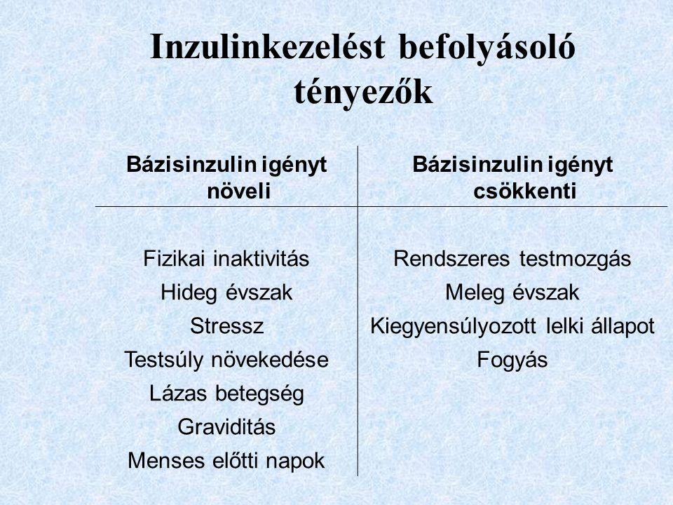 Inzulinkezelést befolyásoló tényezők Bázisinzulin igényt növeli Bázisinzulin igényt csökkenti Fizikai inaktivitásRendszeres testmozgás Hideg évszakMel