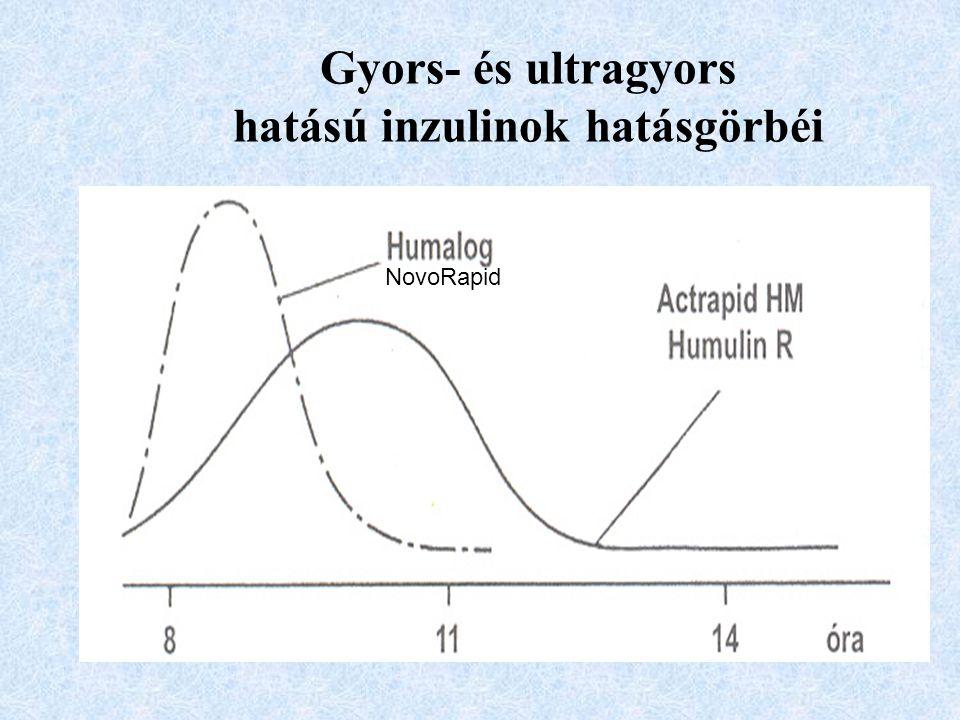 Gyors- és ultragyors hatású inzulinok hatásgörbéi NovoRapid