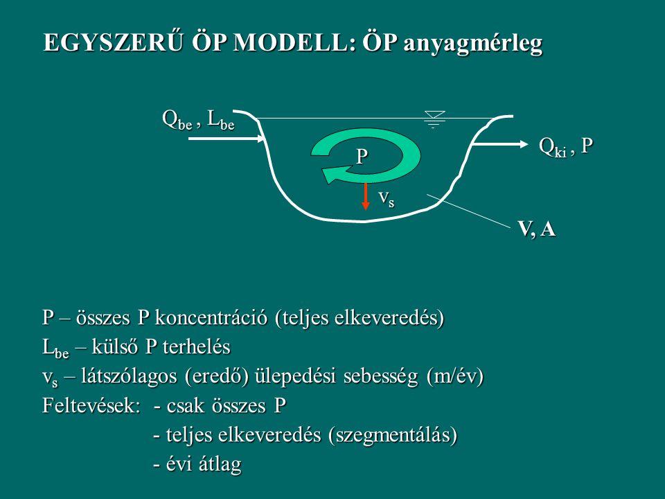 EGYSZERŰ ÖP MODELL: ÖP anyagmérleg Q be, L be V, A Q ki, P P vsvsvsvs P – összes P koncentráció (teljes elkeveredés) L be – külső P terhelés v s – látszólagos (eredő) ülepedési sebesség (m/év) Feltevések: - csak összes P - teljes elkeveredés (szegmentálás) - teljes elkeveredés (szegmentálás) - évi átlag - évi átlag