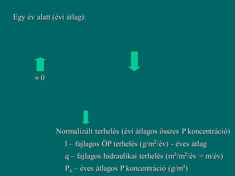  0 0 0 0 Egy év alatt (évi átlag): Normalizált terhelés (évi átlagos összes P koncentráció) l – fajlagos ÖP terhelés (g/m 2 /év) - éves átlag q – fajlagos hidraulikai terhelés (m 3 /m 2 /év = m/év) P – éves átlagos P koncentráció (g/m 3 )