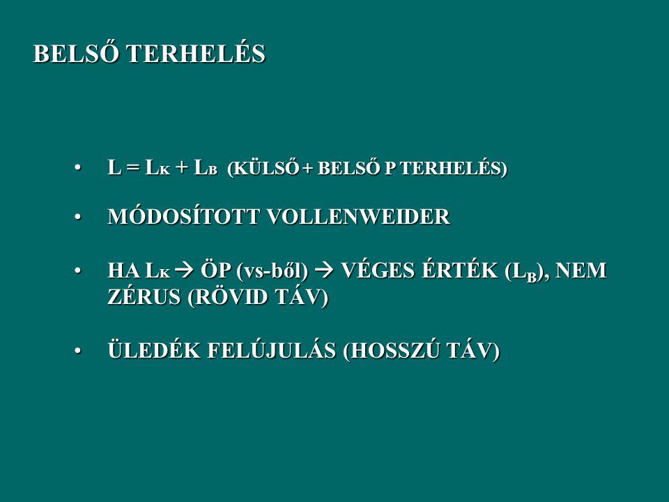 BELSŐ TERHELÉS BELSŐ TERHELÉS L = L K + L B (KÜLSŐ + BELSŐ P TERHELÉS)L = L K + L B (KÜLSŐ + BELSŐ P TERHELÉS) MÓDOSÍTOTT VOLLENWEIDERMÓDOSÍTOTT VOLLENWEIDER HA L K  ÖP (vs-ből)  VÉGES ÉRTÉK (L B ), NEM ZÉRUS (RÖVID TÁV)HA L K  ÖP (vs-ből)  VÉGES ÉRTÉK (L B ), NEM ZÉRUS (RÖVID TÁV) ÜLEDÉK FELÚJULÁS (HOSSZÚ TÁV)ÜLEDÉK FELÚJULÁS (HOSSZÚ TÁV)