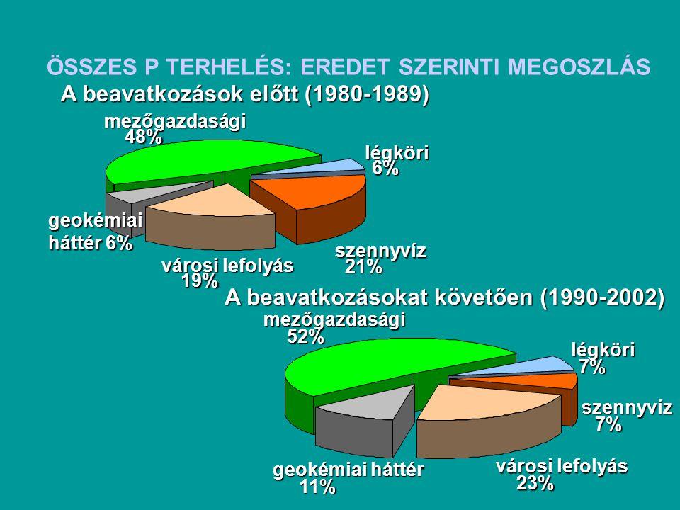 A beavatkozásokat követően (1990-2002) szennyvíz 7% városi lefolyás 23% geokémiai háttér 11% mezőgazdasági 52% légköri 7% A beavatkozások előtt (1980-1989) szennyvíz 21% városi lefolyás 19% geokémiai háttér 6% mezőgazdasági 48% légköri 6% ÖSSZES P TERHELÉS: EREDET SZERINTI MEGOSZLÁS