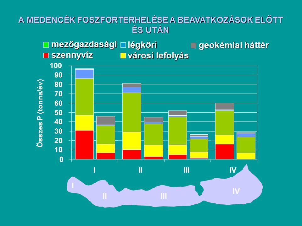0 10 20 30 40 50 60 70 80 90 100 IIIIIIIV Összes P (tonna/év) I IIIII IVszennyvíz városi lefolyás mezőgazdasági légköri geokémiai háttér A MEDENCÉK FOSZFORTERHELÉSE A BEAVATKOZÁSOK ELŐTT ÉS UTÁN