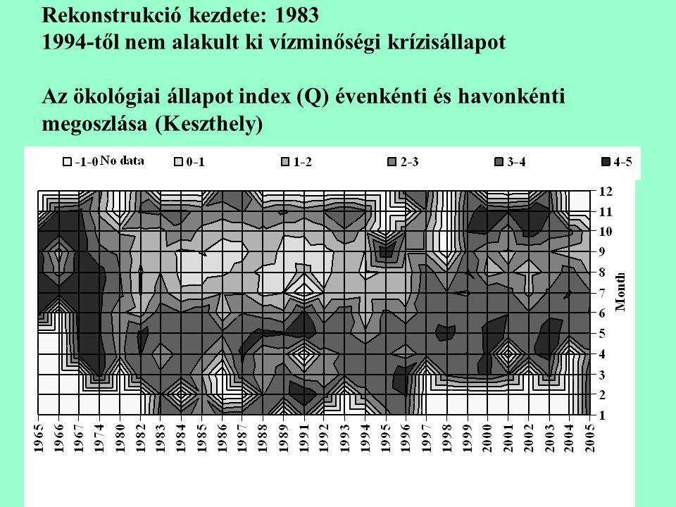 Rekonstrukció kezdete: 1983 1994-től nem alakult ki vízminőségi krízisállapot Az ökológiai állapot index (Q) évenkénti és havonkénti megoszlása (Keszthely)