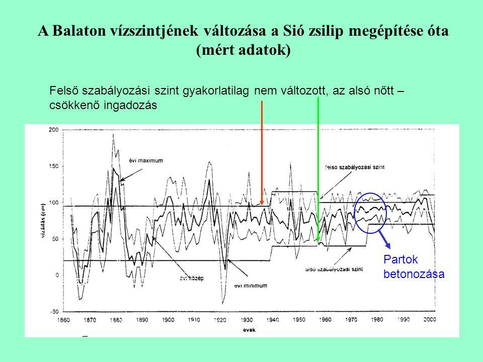 Felső szabályozási szint gyakorlatilag nem változott, az alsó nőtt – csökkenő ingadozás Partok betonozása A Balaton vízszintjének változása a Sió zsilip megépítése óta (mért adatok)
