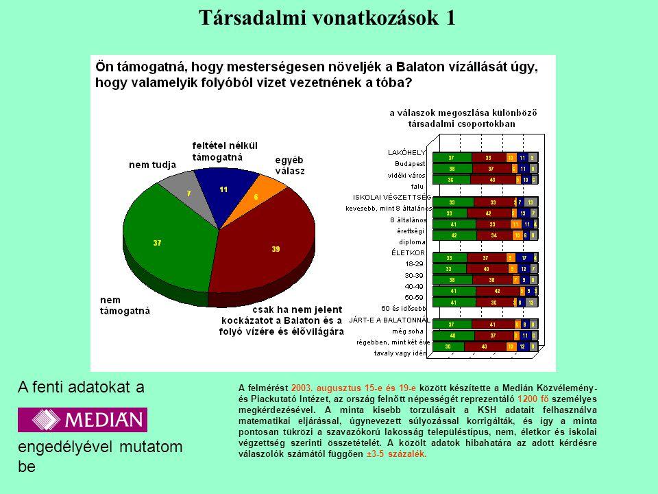A felmérést 2003.