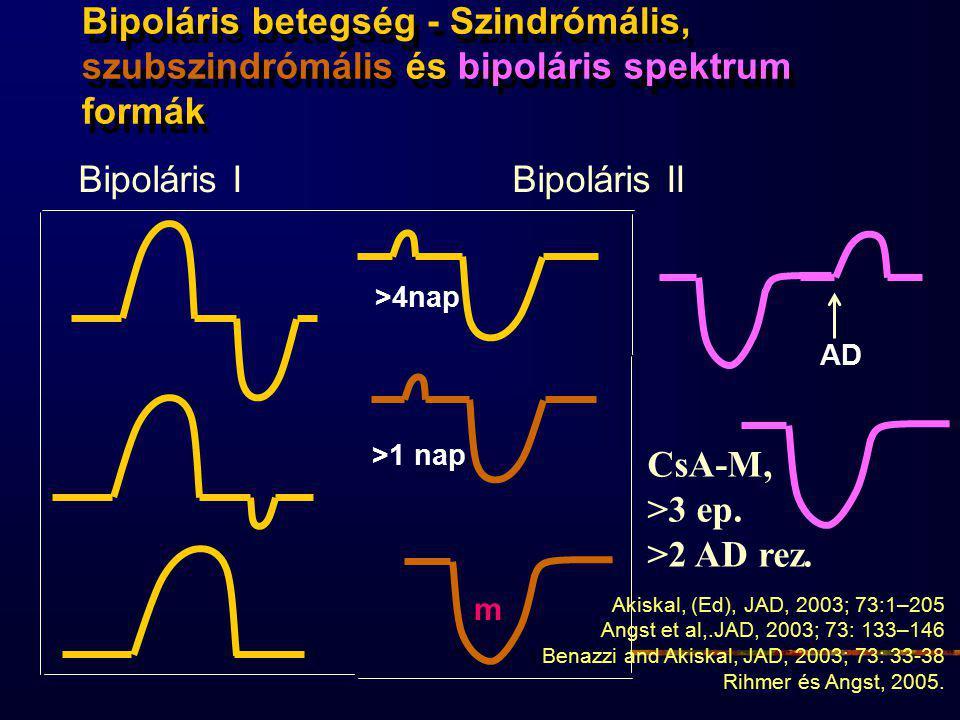 CsA-M, >3 ep. >2 AD rez. Bipoláris betegség - Szindrómális, szubszindrómális és bipoláris spektrum formák Bipoláris IBipoláris II >4nap >1 nap AD Akis