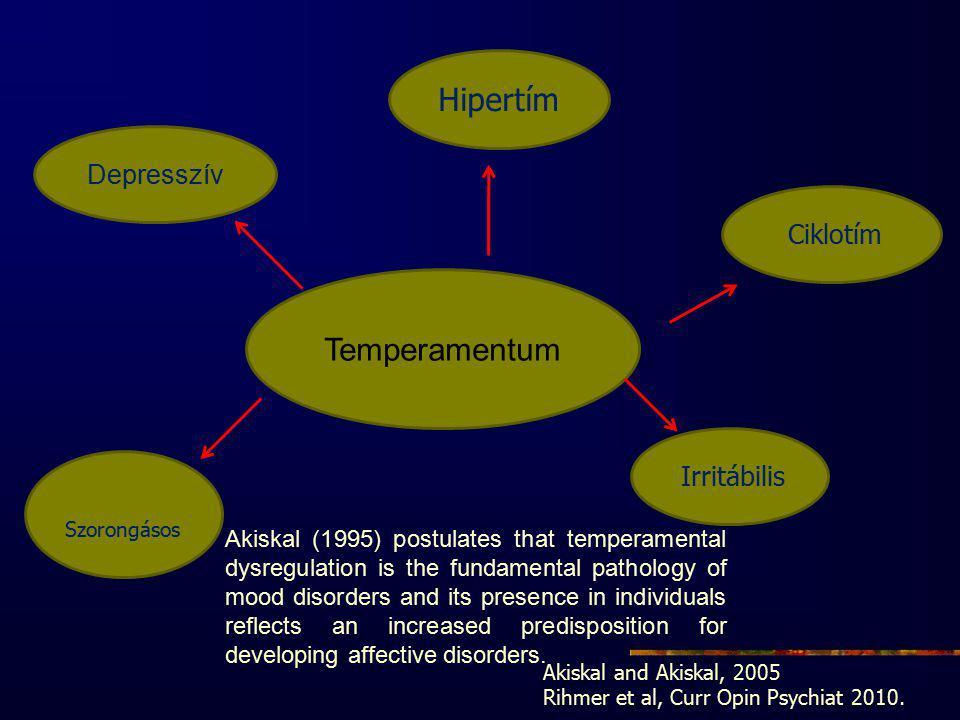 Temperamentum Depresszív Hipertím Ciklotím Irritábilis Szorongásos Akiskal and Akiskal, 2005 Rihmer et al, Curr Opin Psychiat 2010.