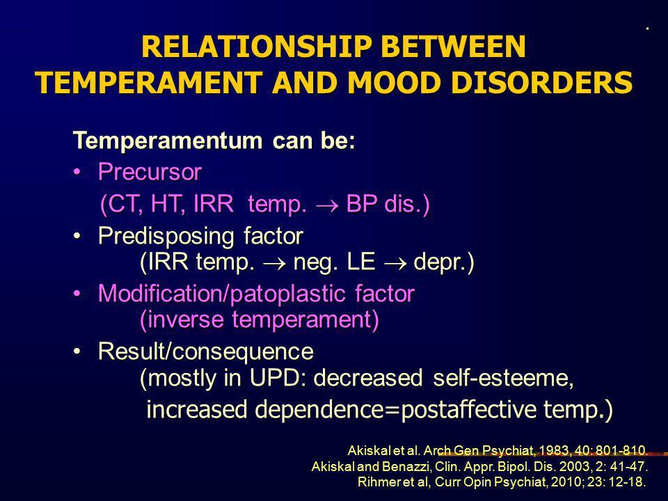 RELATIONSHIP BETWEEN TEMPERAMENT AND MOOD DISORDERS Temperamentum can be: PrecursorPrecursor (CT, HT, IRR temp.  BP dis.) (CT, HT, IRR temp.  BP dis