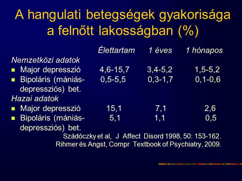 A hangulati betegségek gyakorisága a felnőtt lakosságban (%) Élettartam 1 éves 1 hónapos Nemzetközi adatok Major depresszió 4,6-15,7 3,4-5,2 1,5-5,2 Bipoláris (mániás- 0,5-5,5 0,3-1,7 0,1-0,6 depressziós) bet.