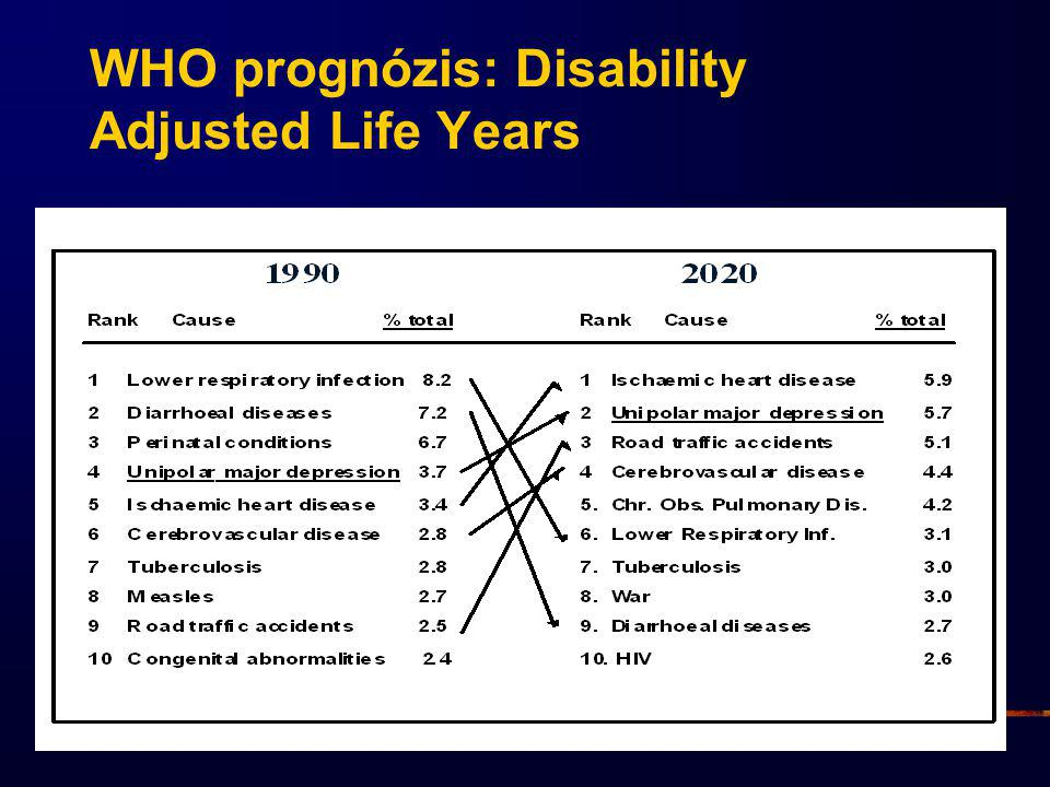 Global Burden of Disease Study: Years of Life Lived with Disability (YLD, high-income countries) Years lived with disability (1.000 YLD) Lopez et al., 2006