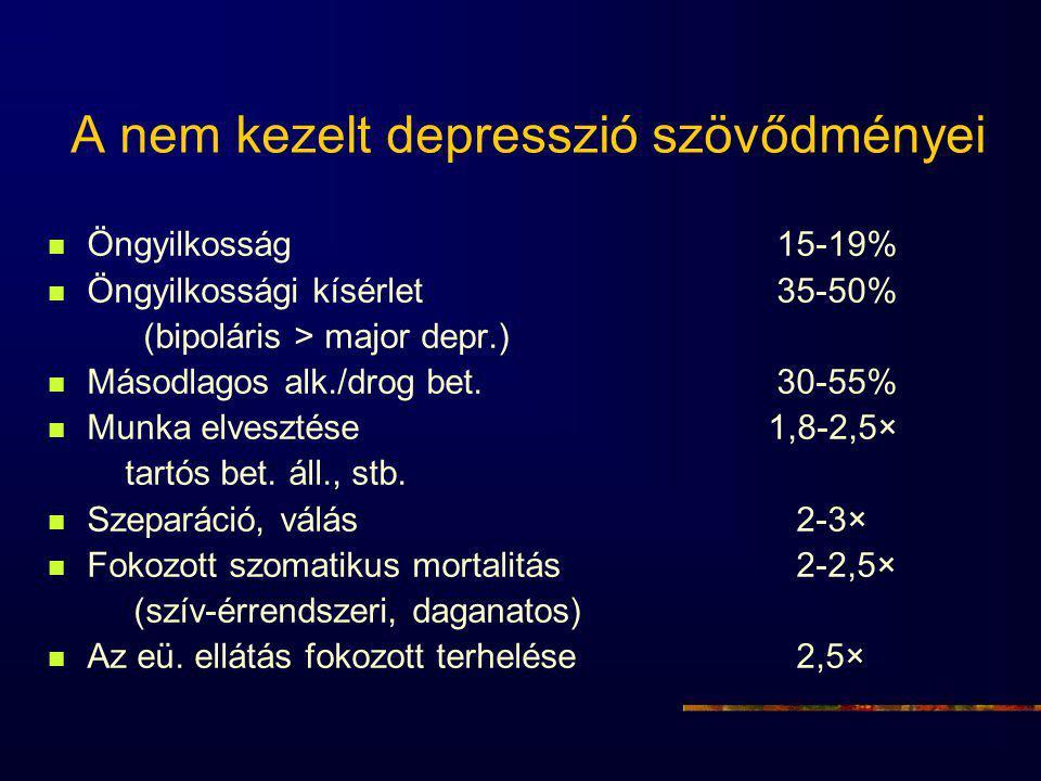 A nem kezelt depresszió szövődményei Öngyilkosság15-19% Öngyilkossági kísérlet35-50% (bipoláris > major depr.) Másodlagos alk./drog bet.30-55% Munka elvesztése 1,8-2,5× tartós bet.