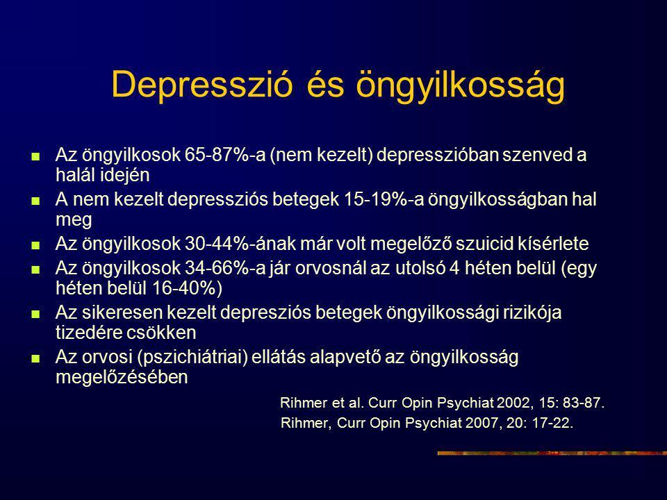 Depresszió és öngyilkosság Az öngyilkosok 65-87%-a (nem kezelt) depresszióban szenved a halál idején A nem kezelt depressziós betegek 15-19%-a öngyilkosságban hal meg Az öngyilkosok 30-44%-ának már volt megelőző szuicid kísérlete Az öngyilkosok 34-66%-a jár orvosnál az utolsó 4 héten belül (egy héten belül 16-40%) Az sikeresen kezelt depresziós betegek öngyilkossági rizikója tizedére csökken Az orvosi (pszichiátriai) ellátás alapvető az öngyilkosság megelőzésében Rihmer et al.