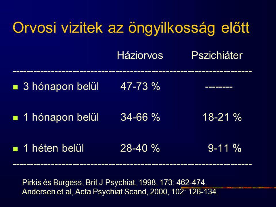 Orvosi vizitek az öngyilkosság előtt Háziorvos Pszichiáter ------------------------------------------------------------------- 3 hónapon belül 47-73 % -------- 1 hónapon belül 34-66 % 18-21 % 1 héten belül 28-40 % 9-11 % ------------------------------------------------------------------- Pirkis és Burgess, Brit J Psychiat, 1998, 173: 462-474.