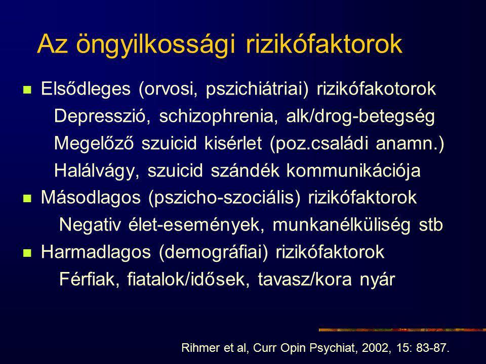 Az öngyilkossági rizikófaktorok Elsődleges (orvosi, pszichiátriai) rizikófakotorok Depresszió, schizophrenia, alk/drog-betegség Megelőző szuicid kisérlet (poz.családi anamn.) Halálvágy, szuicid szándék kommunikációja Másodlagos (pszicho-szociális) rizikófaktorok Negativ élet-események, munkanélküliség stb Harmadlagos (demográfiai) rizikófaktorok Férfiak, fiatalok/idősek, tavasz/kora nyár Rihmer et al, Curr Opin Psychiat, 2002, 15: 83-87.