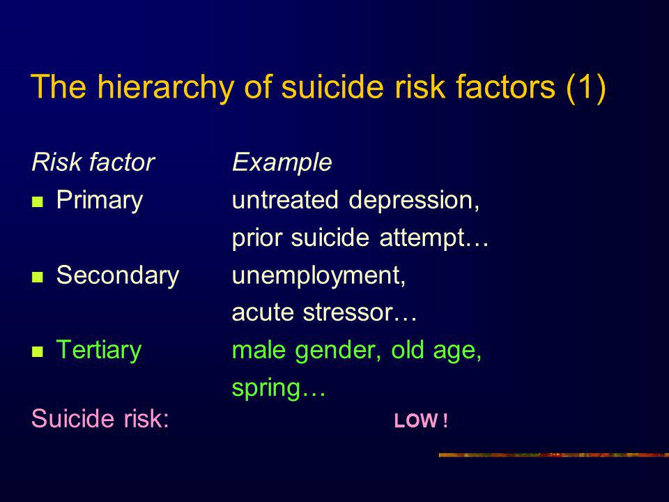 The hierarchy of suicide risk factors (1) Risk factorExample Primaryuntreated depression, prior suicide attempt… Secondaryunemployment, acute stressor… Tertiarymale gender, old age, spring… Suicide risk: LOW !