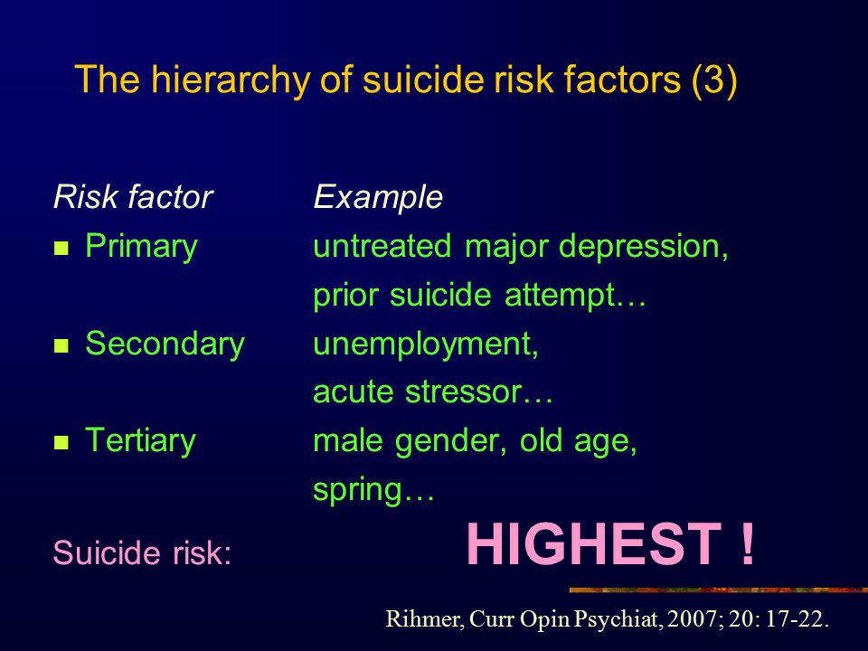 The hierarchy of suicide risk factors (3) Risk factorExample Primaryuntreated major depression, prior suicide attempt… Secondaryunemployment, acute st