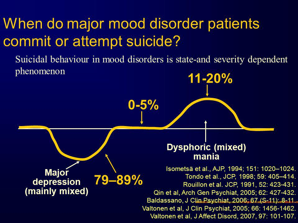 When do major mood disorder patients commit or attempt suicide.