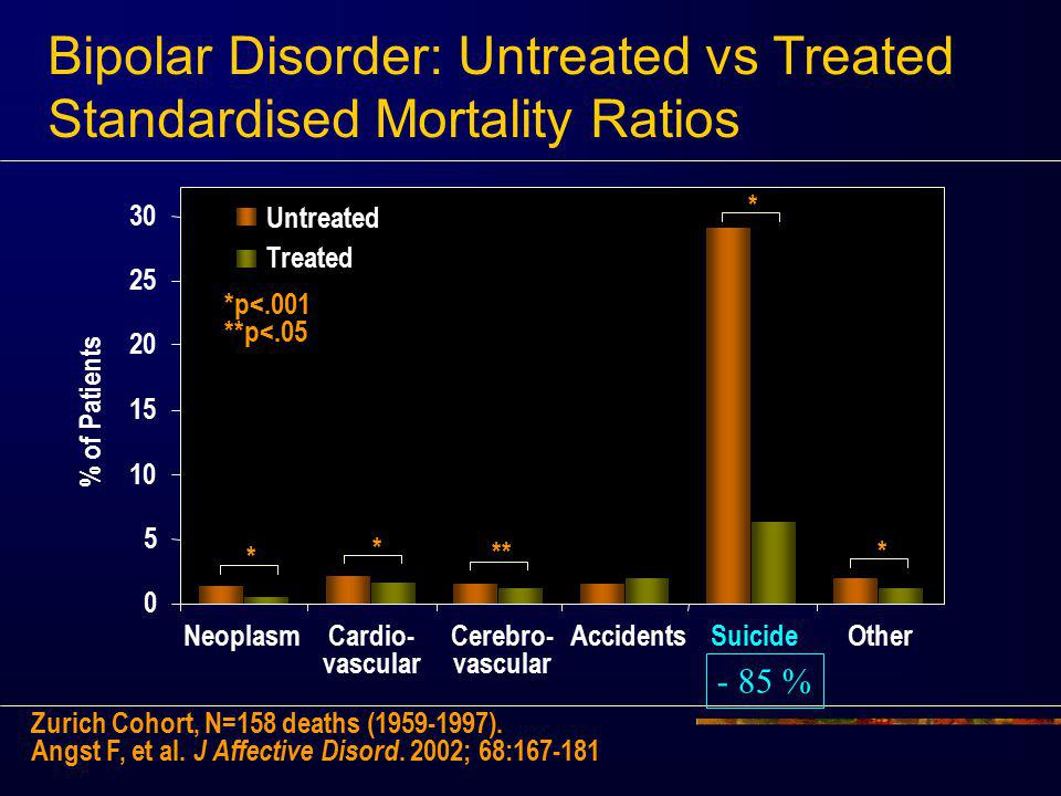 Untreated Treated * * * * ** 0 5 10 15 20 25 30 Neoplasm Cardio- vascularCerebro- vascular AccidentsSuicideOther Bipolar Disorder: Untreated vs Treated Standardised Mortality Ratios Zurich Cohort, N=158 deaths (1959-1997).
