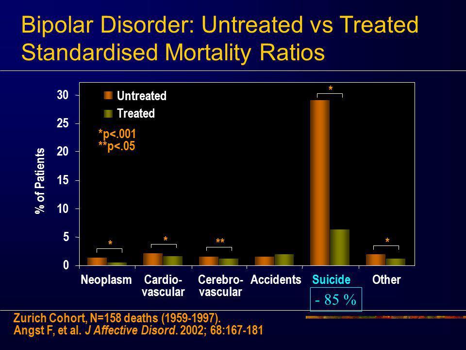 Untreated Treated * * * * ** 0 5 10 15 20 25 30 Neoplasm Cardio- vascularCerebro- vascular AccidentsSuicideOther Bipolar Disorder: Untreated vs Treate